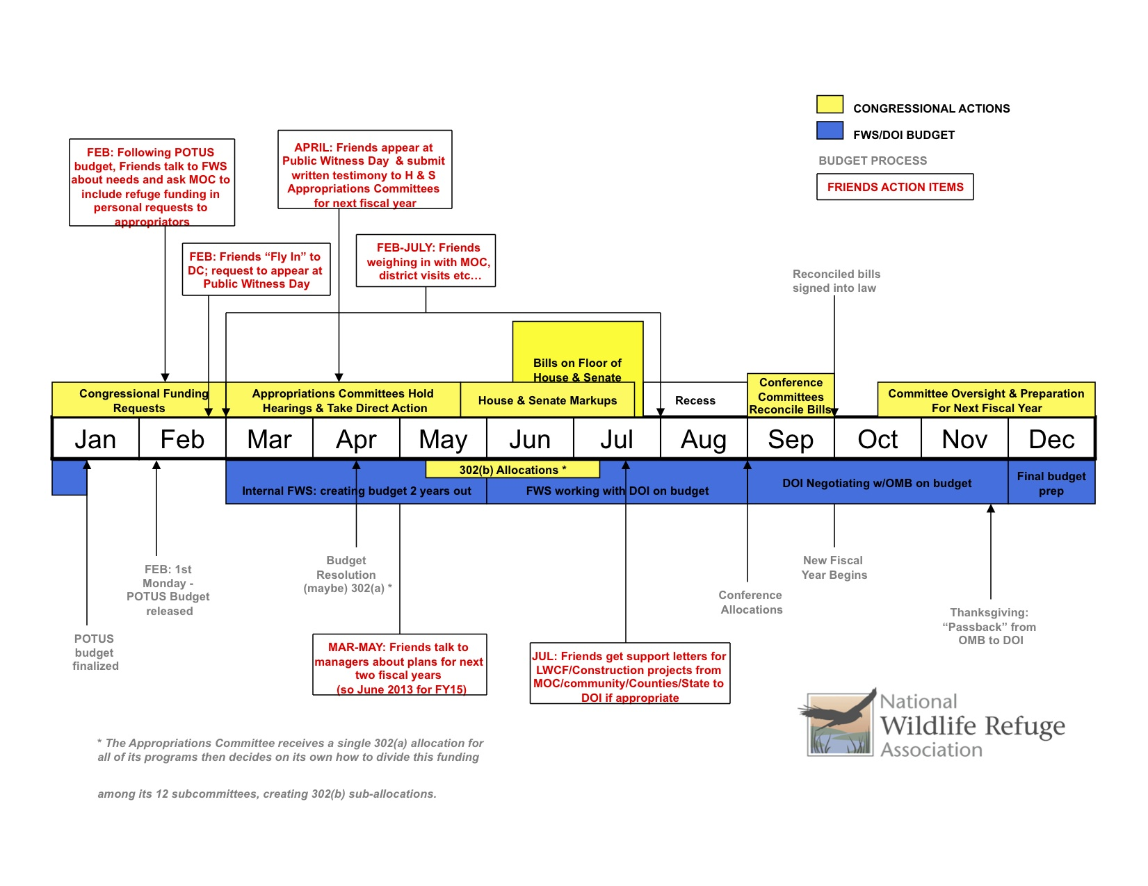 Budget-Appropriations Timeline